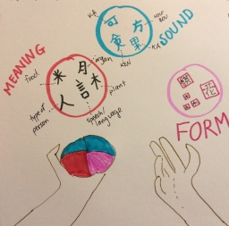 3 elements of kanji: form, meaning, sound
