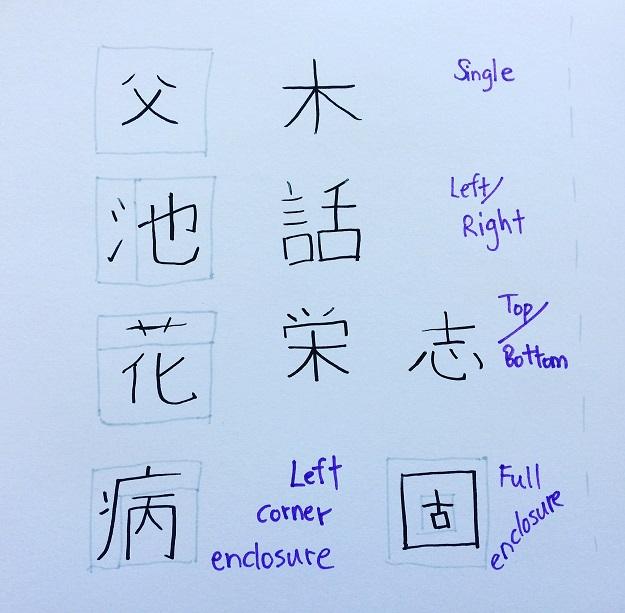 kanji-form-types